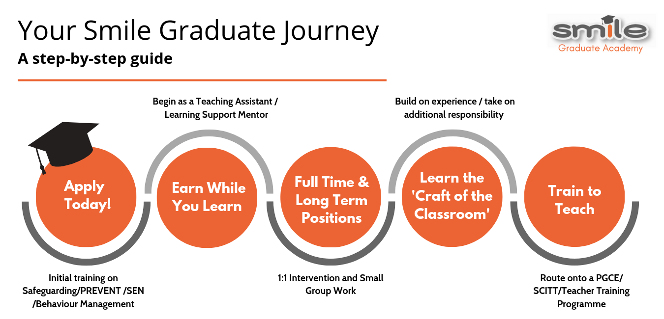 The journey of a Smile Education Academy graduate